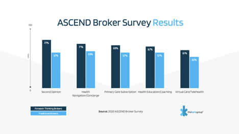 ASCEDN Broker Survey Results