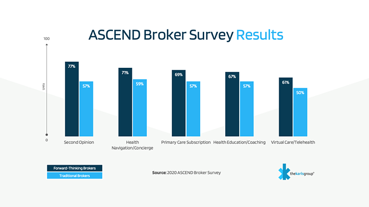 ASCEND Broker Survey Results